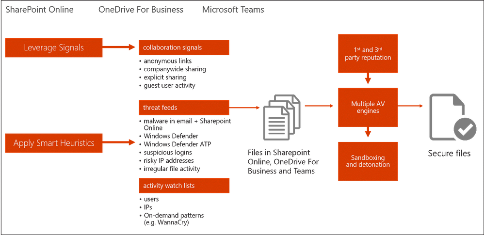 Figure 2.  Office 365 amplifying your protection