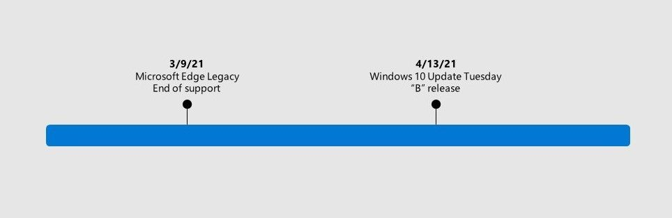 thumbnail image 1 of blog post titled   							New Microsoft Edge to replace Microsoft Edge Legacy with April's Windows 10 Update Tuesday release