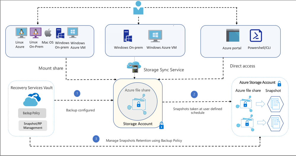 Azure File share Backup architecture