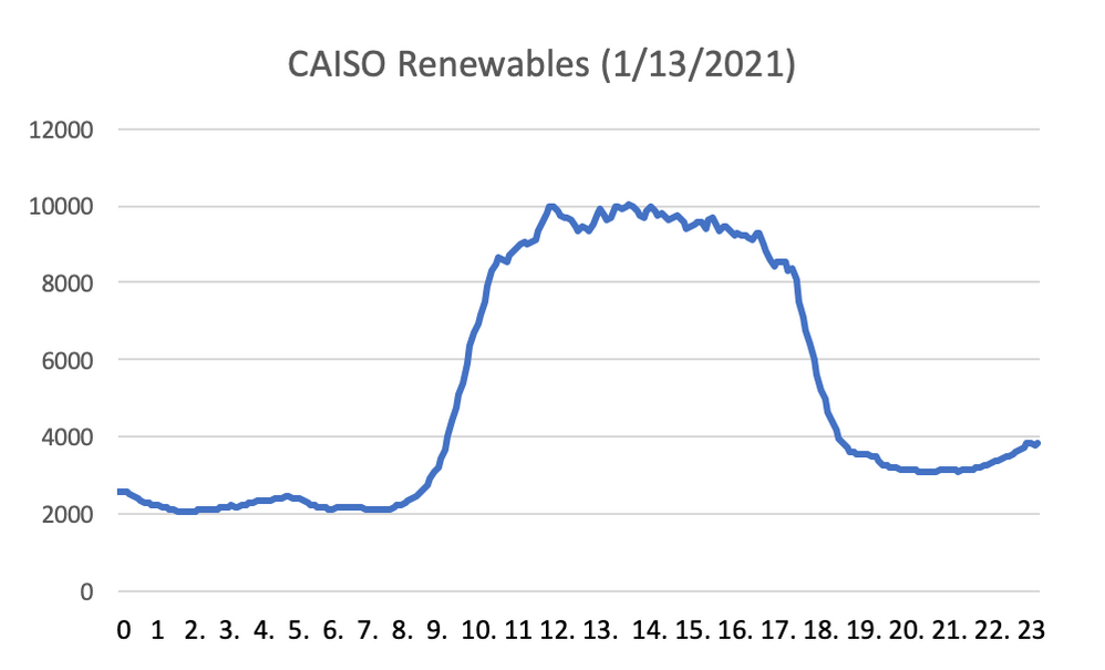 caiso-renewables2.png