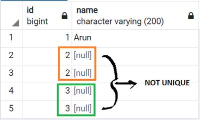 Figure 1: Non-uniqueness in PostgreSQL due to NULLs.