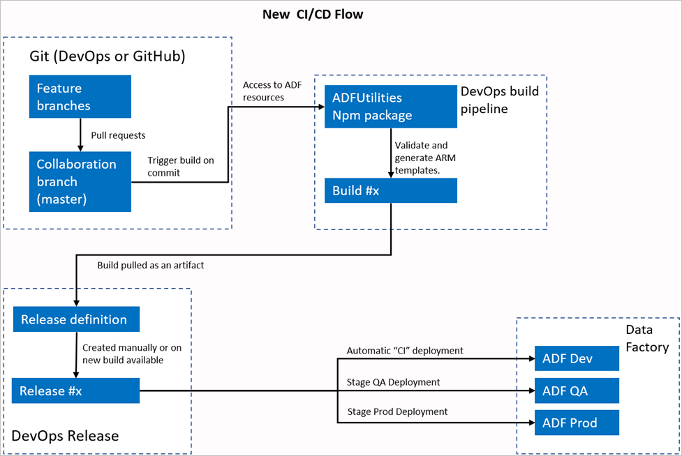 new-ci-cd-flow.png