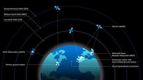 Azure_Space_Satellite_diagram-1000x563.jpg