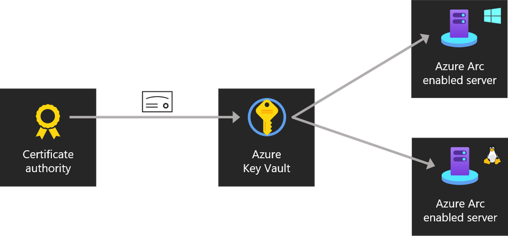 Azure Arc Enabled Server Key Vault Extension