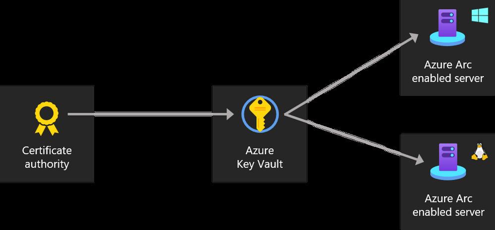 Azure Arc Enabled Server Key Vault Extension
