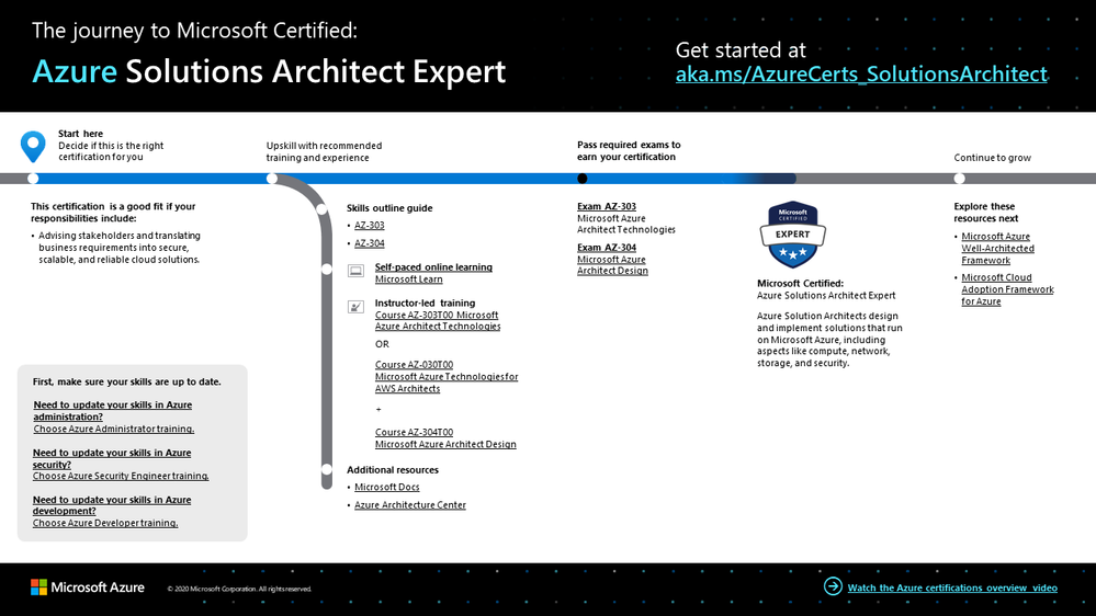The journey to Azure Solutions Architect Expert