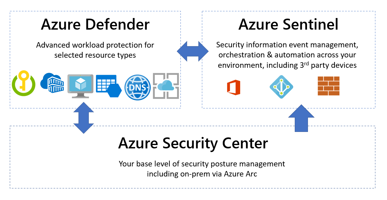 What's the difference between Azure Security Center, Azure Defender and  Azure Sentinel? - Microsoft Tech Community