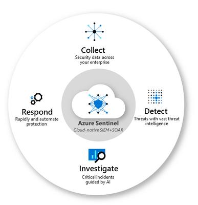 Azure Sentinel core capabilities