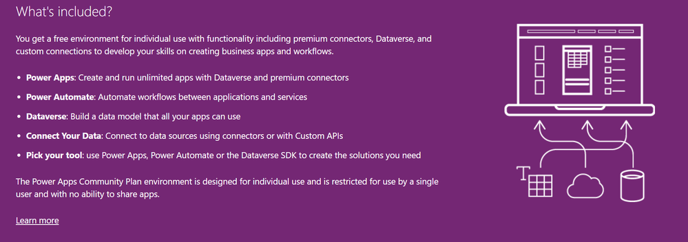 What is included in the Power Apps Community Plan