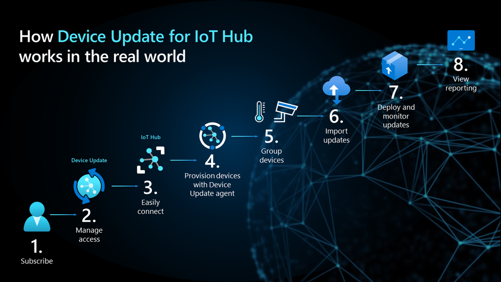 How-Device-Update-for-IoT-Hub-works-in-real-world.png