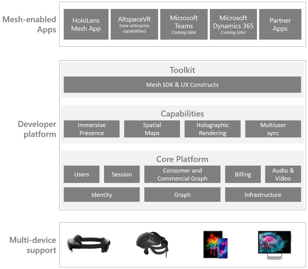 Microsoft Mesh developer platform