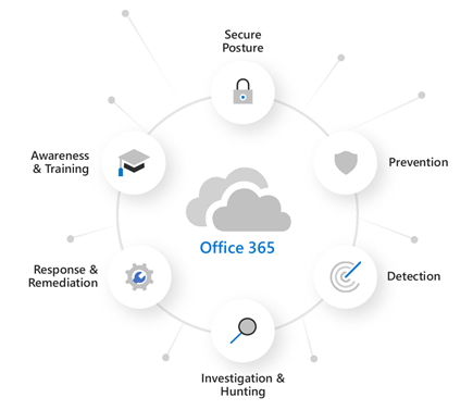 Figure 3: Our comprehensive approach to securing Office 365