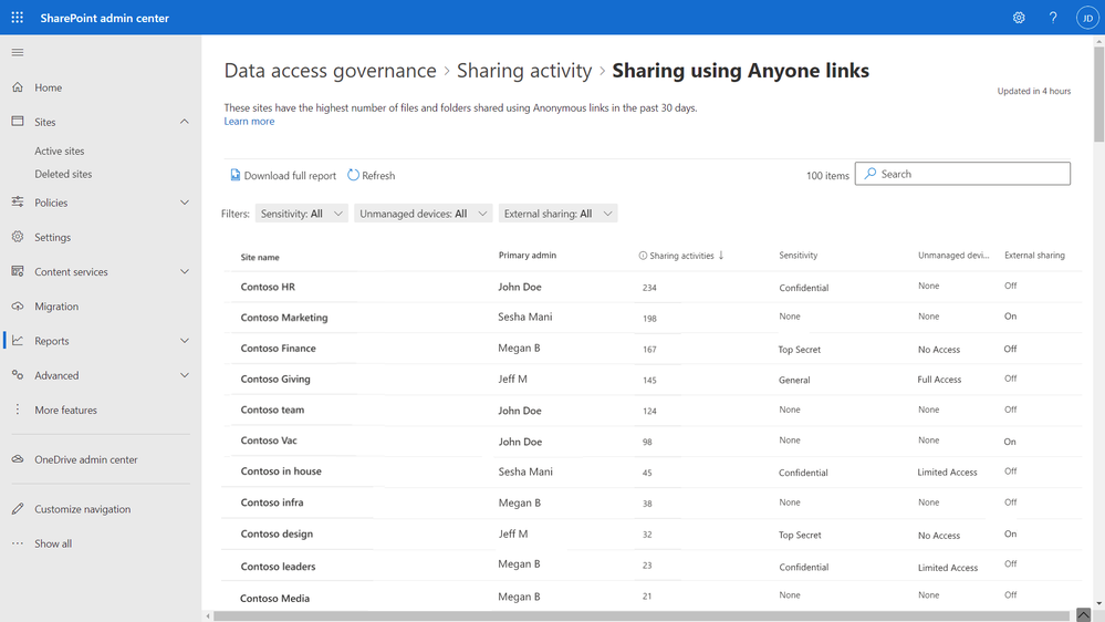 Figure. Access governance insights in SharePoint Admin Center showing top sites  shared with Anyone links