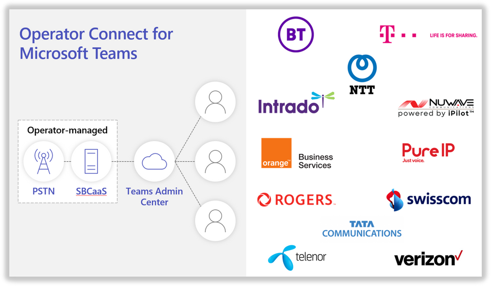 thumbnail image 1 of blog post titled Introducing Operator Connect and more Teams Calling updates