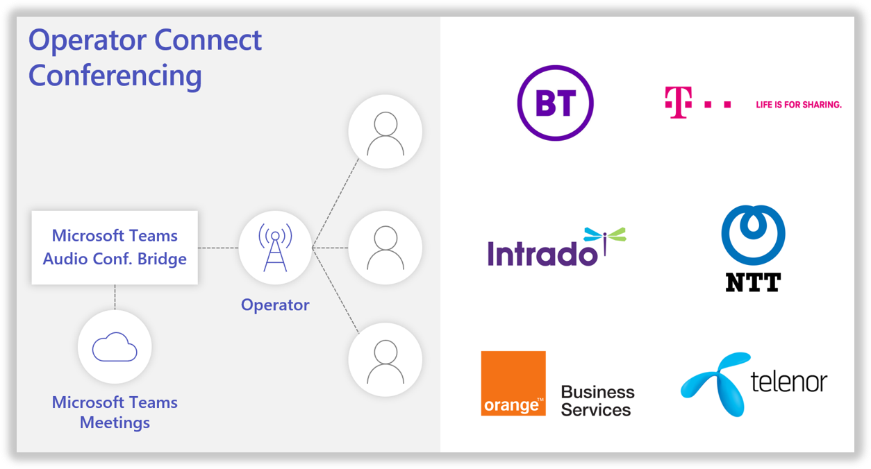 Introducing Operator Connect and more Teams Calling updates ...