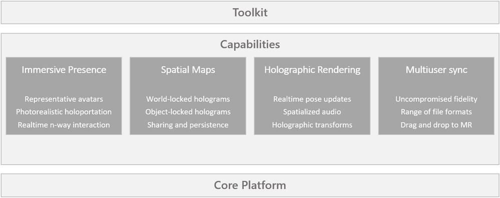 Microsoft Mesh AI-powered capabilities
