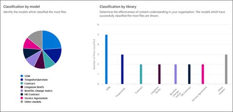 SharePoint Syntex model analytics