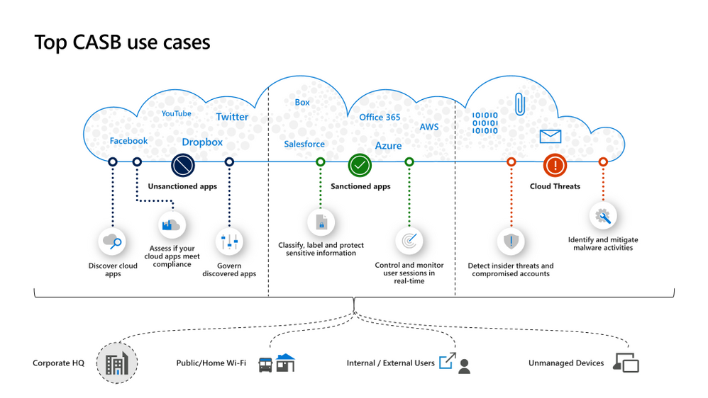 OverviewBlog_MCAS-Top-Use-Cases.png