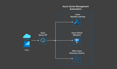 Azure Quota Management Automation