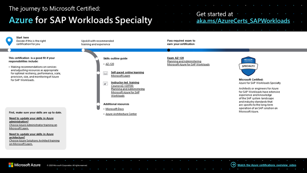 The journey to Azure for SAP Workloads Specialty