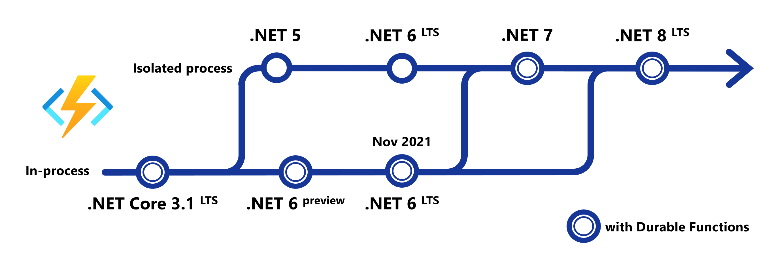 NET on Azure Functions Roadmap   Microsoft Tech Community