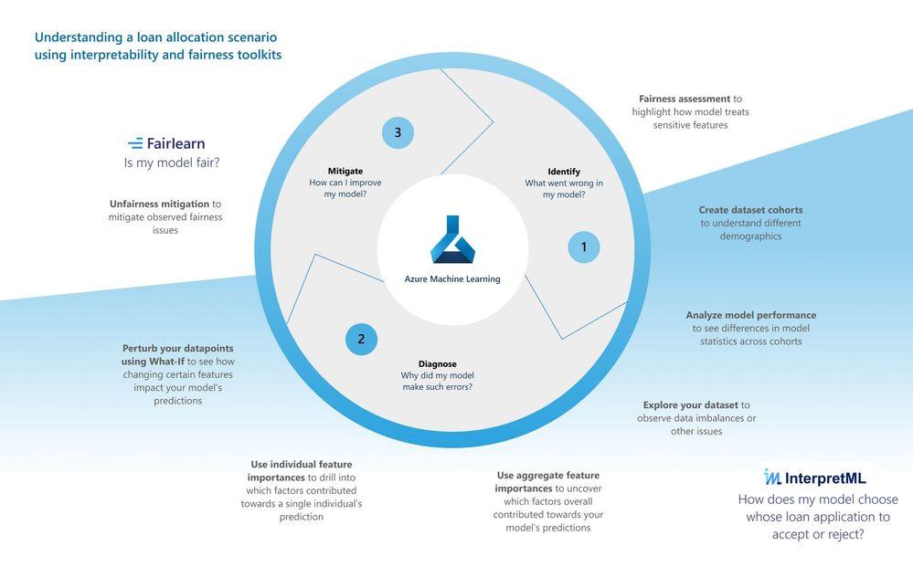 Tech blog diagram.jpg