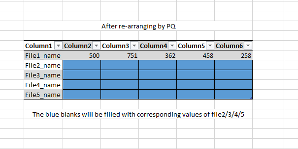 After combining, the data of each workbook needs to be in the adjacent row