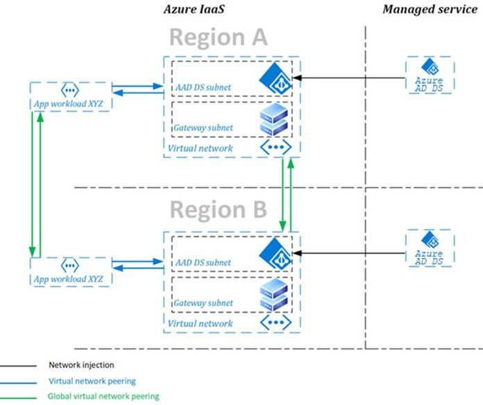 Accelerate your move to the cloud with new capabilities in Azure AD Domain Services