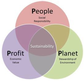 Triple Bottom Line: Profit, People, Planet