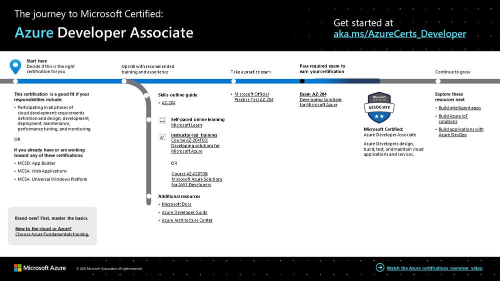 The journey to Azure Developer Associate.png