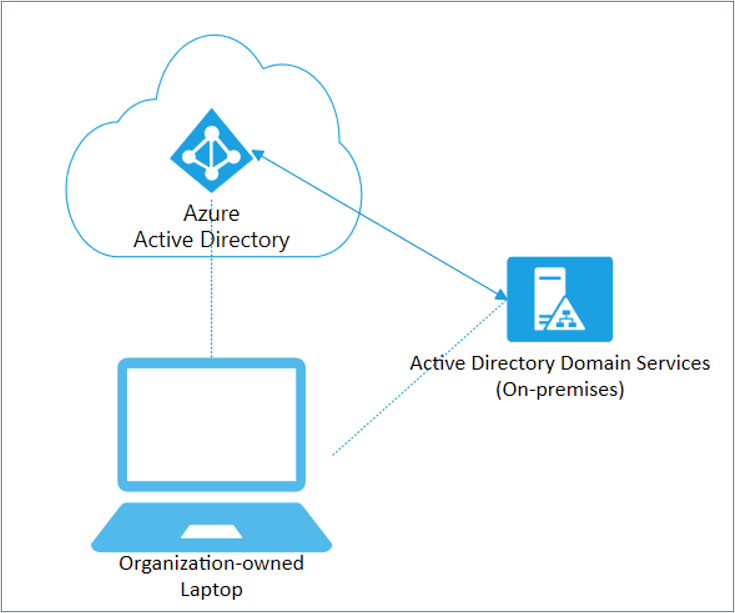Figure 2: Diagram depicting a Hybrid Azure AD joined corporate laptop.