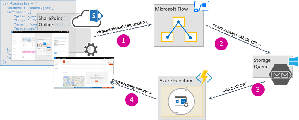 A diagram showing the common flow and anatomy of a custom site design at run time.