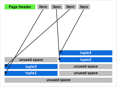 Figure 1: A PostgreSQL heap page with fragmentation due to removed tuples