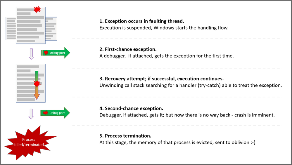 A simplified view for exception handling and capturing