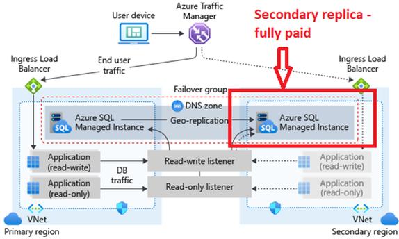 SQL_MI_AUTO_FAILOVER_GROUPS.png