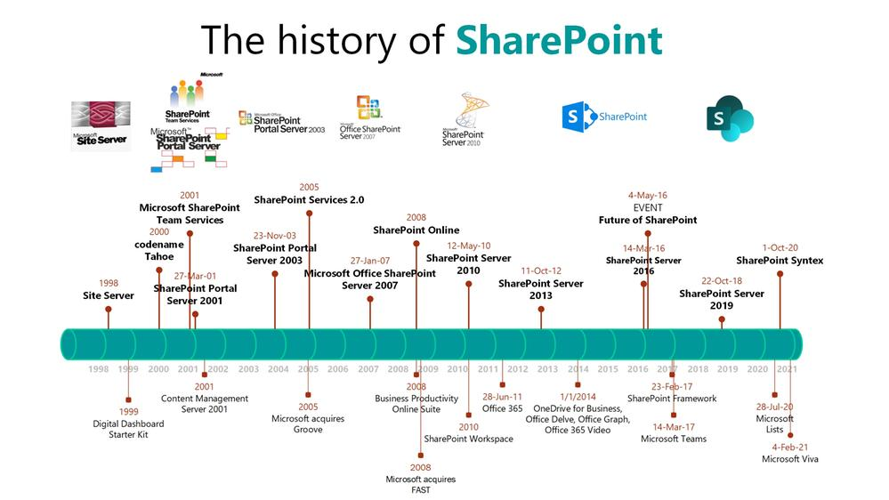 Timeline view of the history of SharePoint (1998 - 2021).