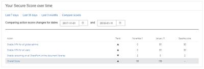 Office 365 Secure Score - Comapre Scores.png