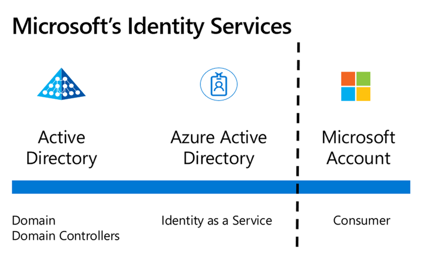 Microsoft's three main Identity platforms