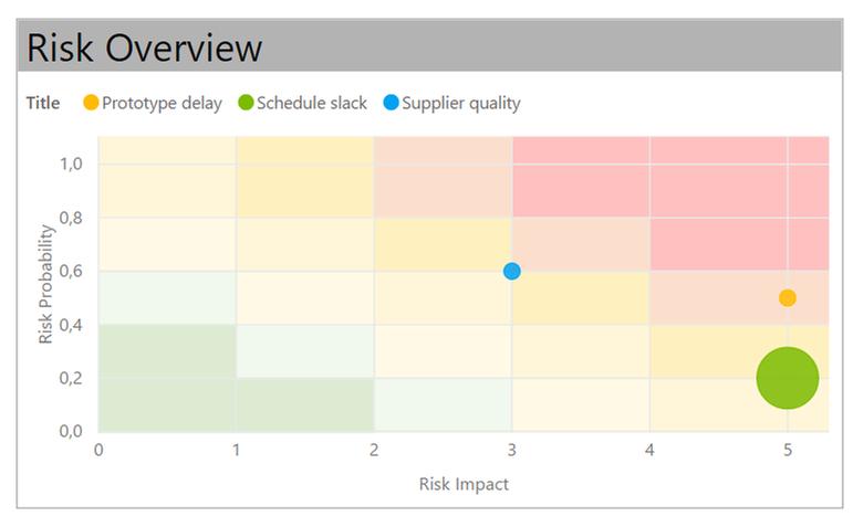 Risk matrix using scatter chart