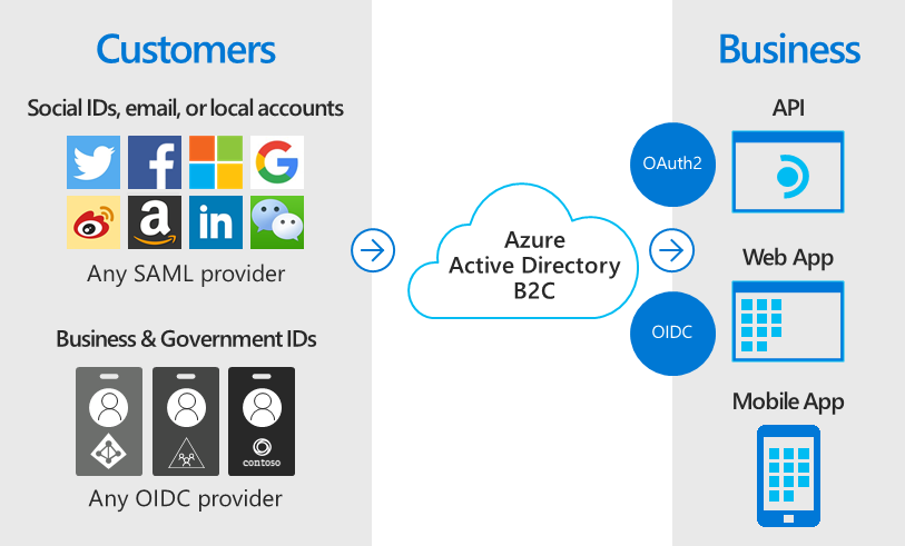 Azure Active Directory B2C allows consumer and OIDC identities to be authentication sources for Azure.