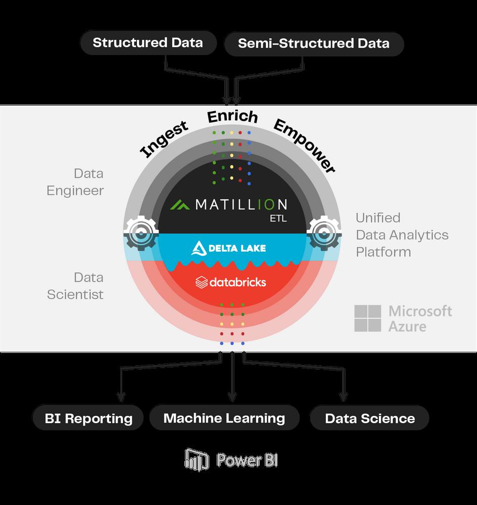 Matillion Databricks Diagram 2021 v0.2_MS.png