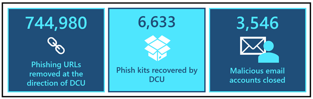 Figure 2: DCU by the numbers