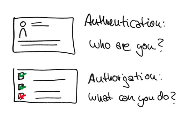 GraphFunAuth.png