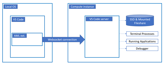 Remote Connection Architecture Diagram (High-Level)