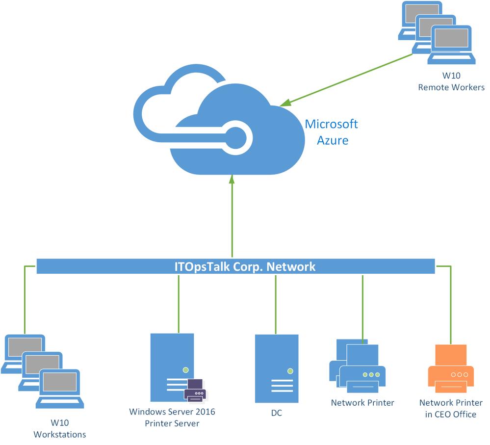ITOpsTalk Copr Network Diagram.