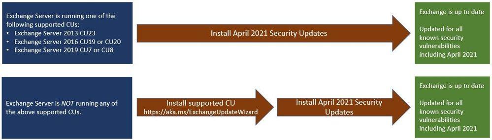 Neue Sicherheitsupdates für Exchange Server (April 2021)