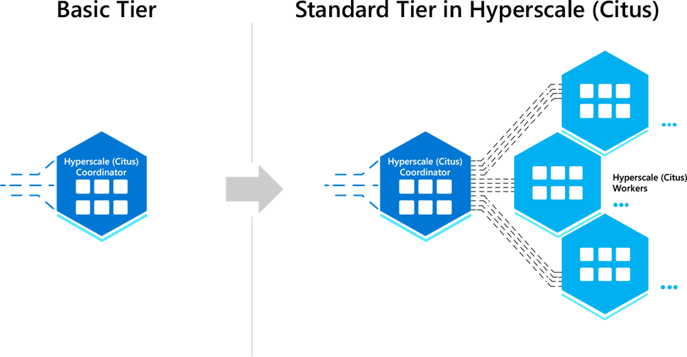 """Figure 4:  Sharding Postgres on a single node with Basic tier in Hyperscale (Citus)—thereby adopting a distributed data model from the beginning—can make it easy for you to scale out your Postgres database at any time, to any scale. I like to call this being """"scale-out-ready"""" with Hyperscale (Citus) in Azure Database for PostgreSQL."""