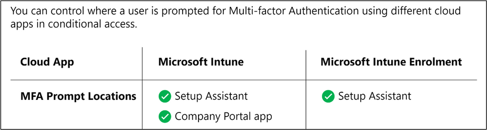 MFA Prompt Locations for Microsoft Intune and Microsoft Intune Enrolment
