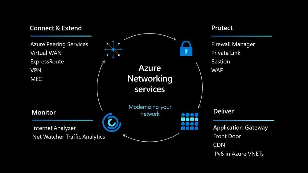 Scaling with Azure