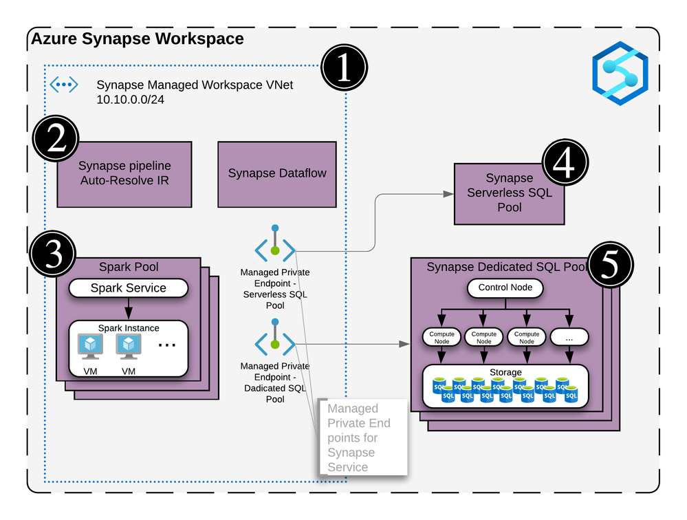 Synapse Workspace architecture